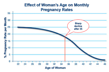 Effect of age pregnancy rates alain